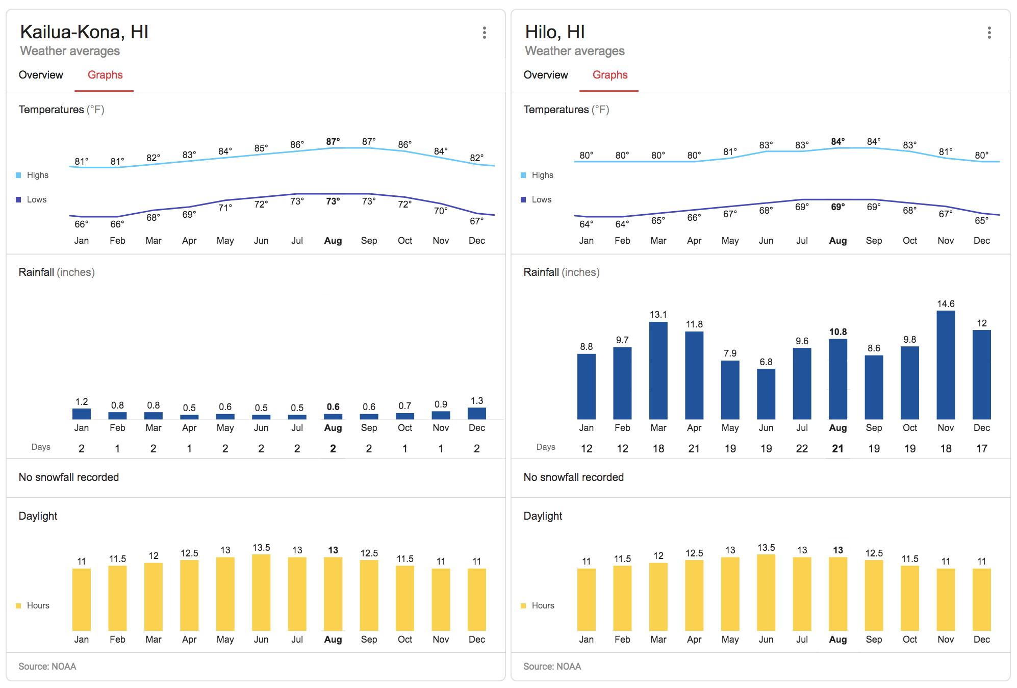 kona-hilo_climate_fig